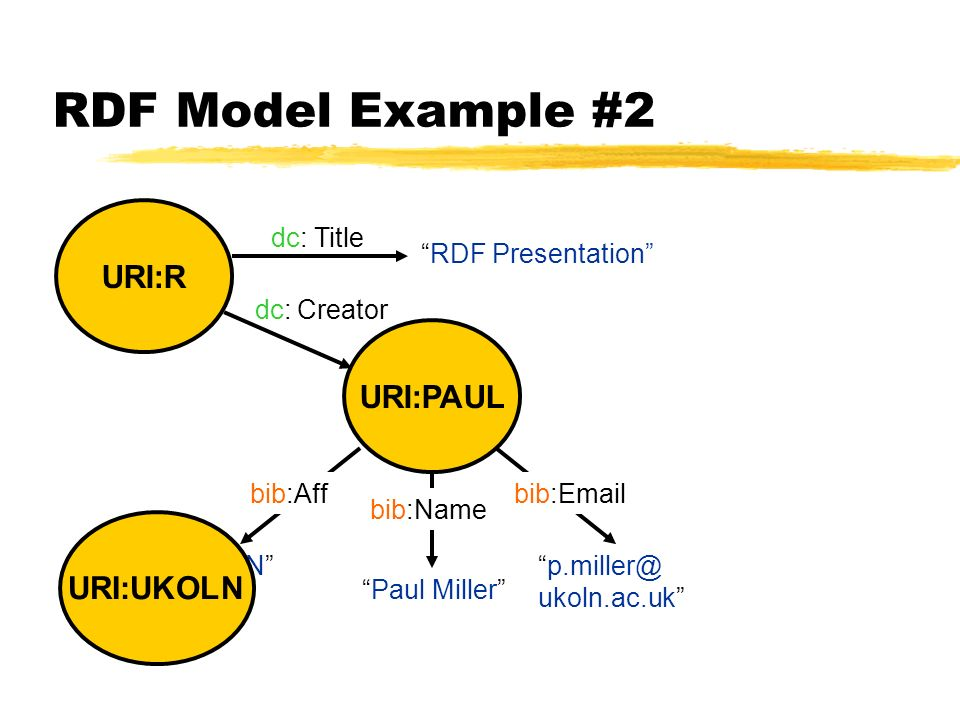 Paul Miller URI:PAUL p.miller@ ukoln.ac.uk Paul Miller UKOLN bib:Emailbib:Aff bib:Name RDF Model Example #2 URI:R URI:UKOLN RDF Presentation Title Creator dc: