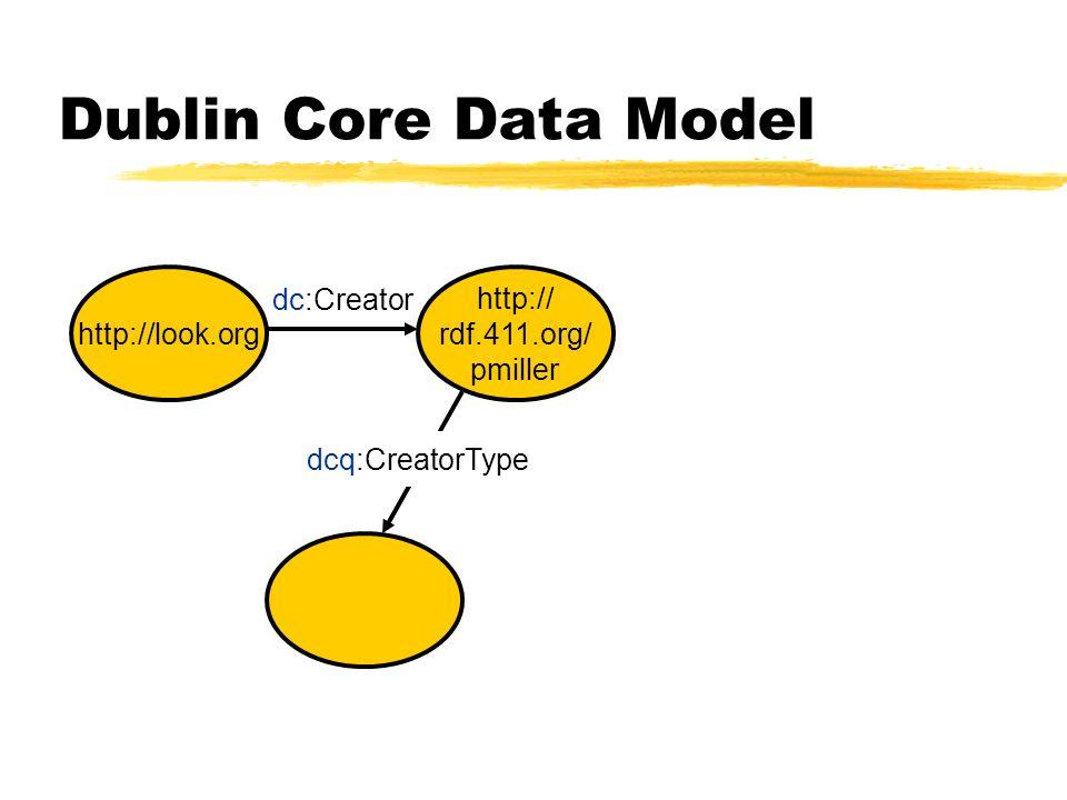 Dublin Core Data Model dcq:CreatorType http://look.org dc:Creator http:// rdf.411.org/ pmiller