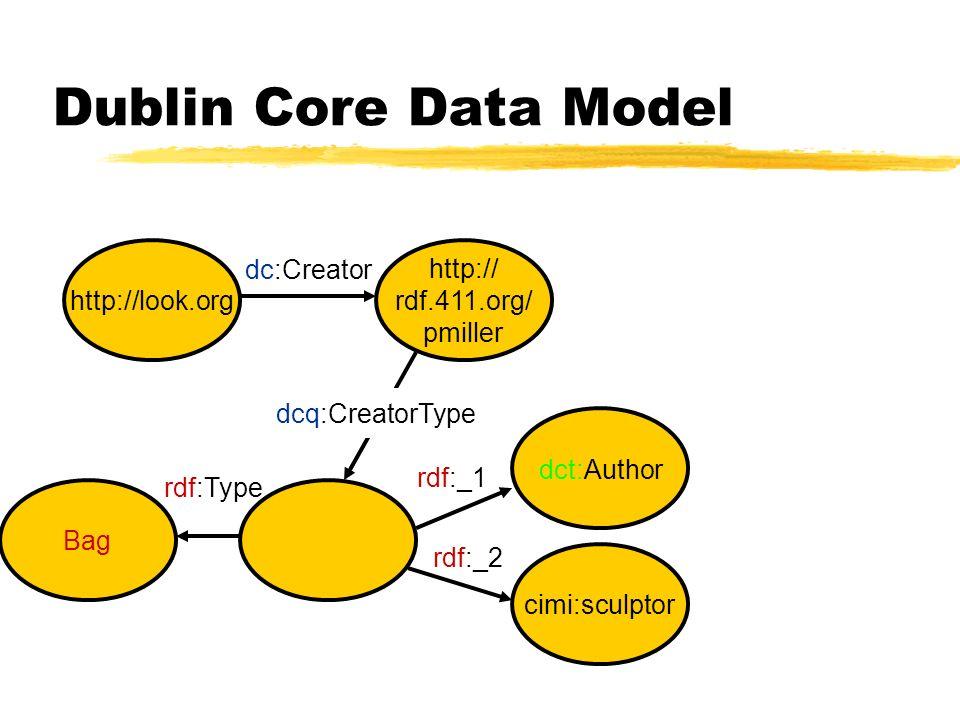 Dublin Core Data Model dcq:CreatorType Bag cimi:sculptor rdf:Type rdf:_1 rdf:_2 dct:Author http://look.org dc:Creator http:// rdf.411.org/ pmiller