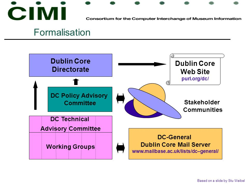 Formalisation Dublin Core Web Site purl.org/dc/ Dublin Core Directorate DC Policy Advisory Committee DC Technical Advisory Committee Working Groups Stakeholder Communities DC-General Dublin Core Mail Server www.mailbase.ac.uk/lists/dc–general/ Based on a slide by Stu Weibel