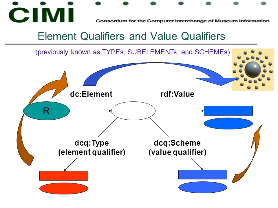 Element Qualifiers and Value Qualifiers rdf:Valuedc : Element R dcq:Type (element qualifier) dcq:Scheme (value qualifier) (previously known as TYPEs, SUBELEMENTs, and SCHEMEs)