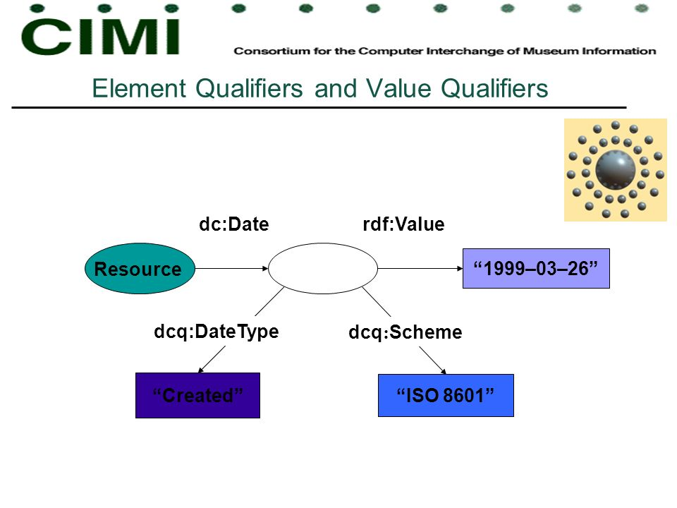 Element Qualifiers and Value Qualifiers Created dcq:DateType 1999–03–26 rdf:Valuedc:Date Resource ISO 8601 dcq : Scheme