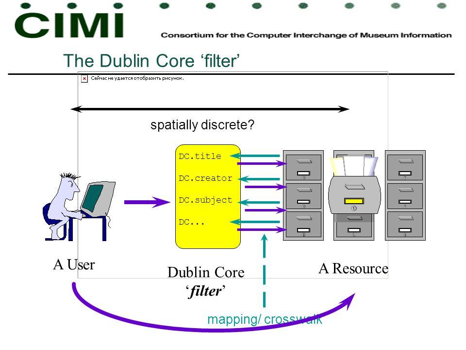 The Dublin Core filter A User A Resource spatially discrete.