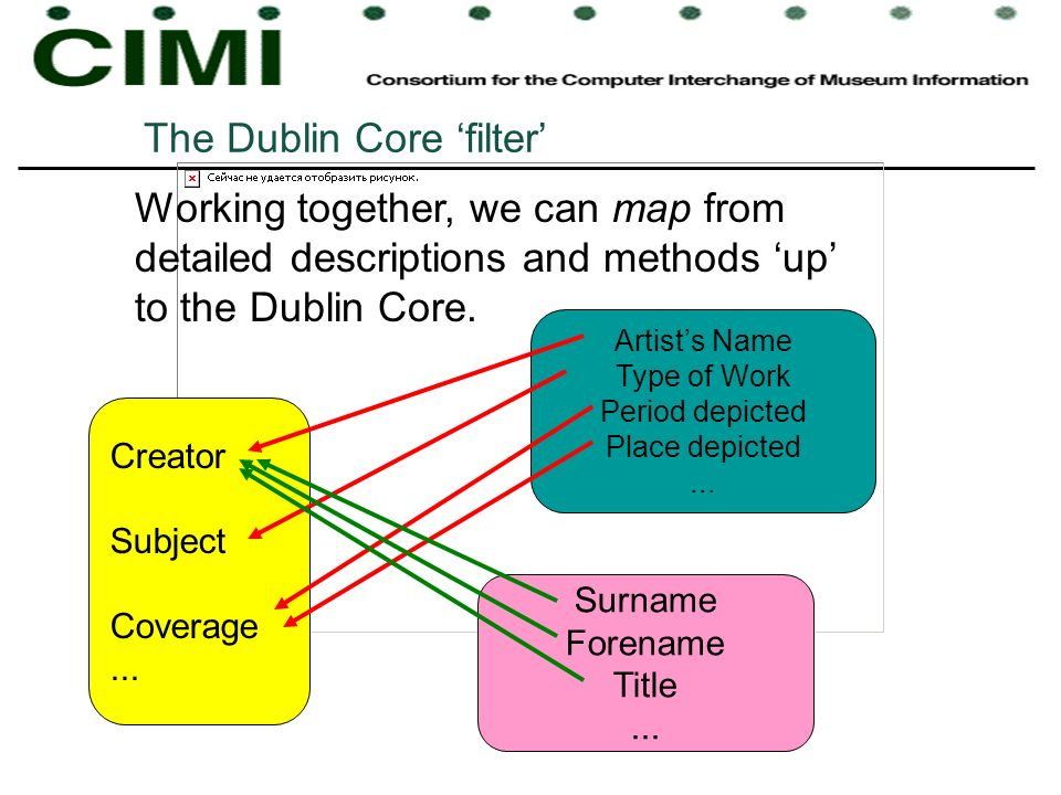 The Dublin Core filter Working together, we can map from detailed descriptions and methods up to the Dublin Core.
