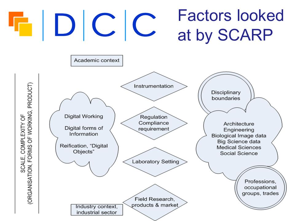 Factors looked at by SCARP