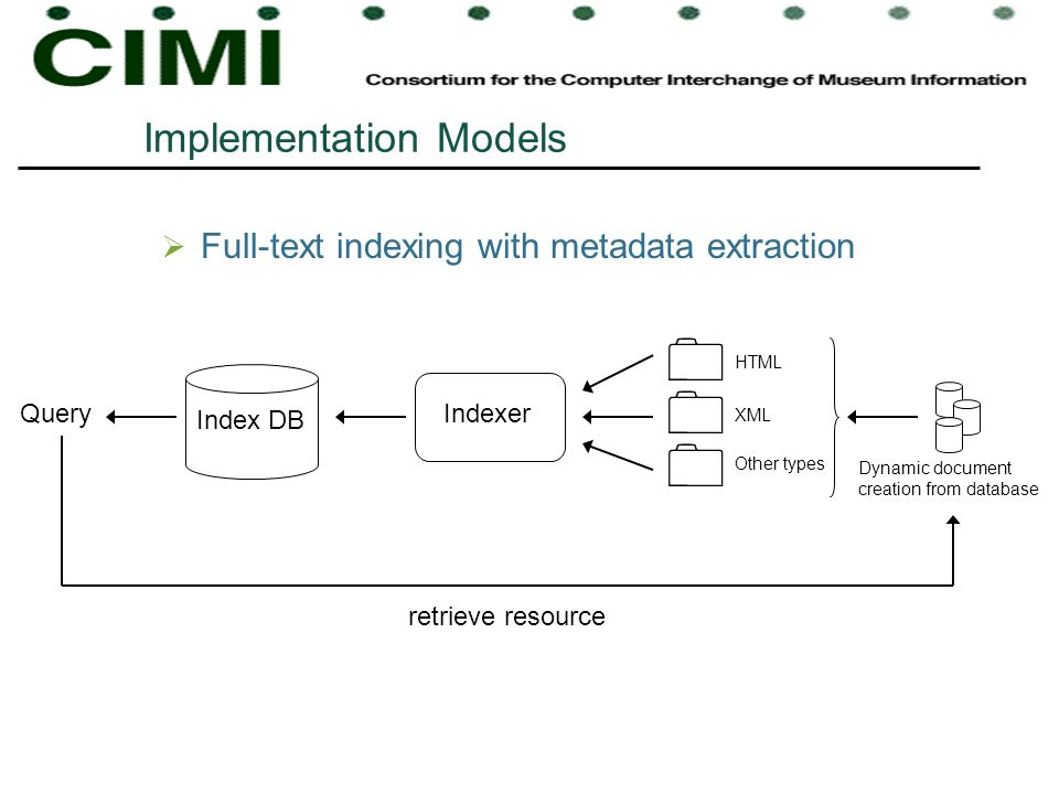 Implementation Models Full-text indexing with metadata extraction Indexer Index DB Query HTML XML Other types Dynamic document creation from database