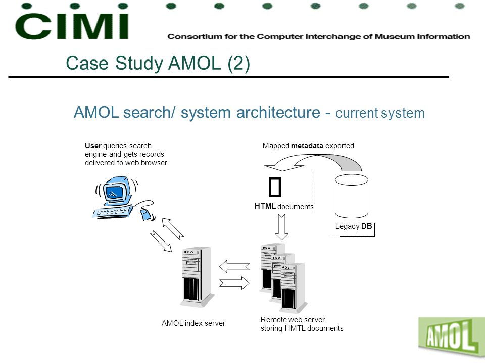 Case Study AMOL (2) AMOL search/ system architecture - current system User queries search engine and gets records delivered to web browser Remote web