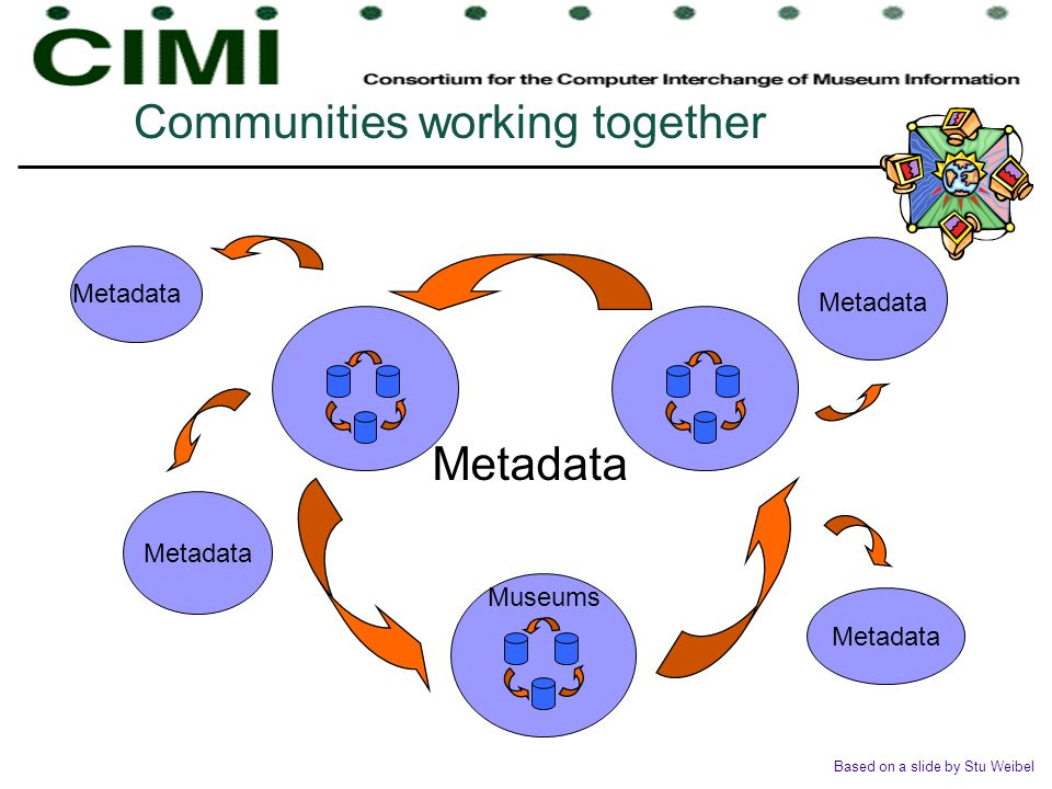 Metadata Museums Metadata Based on a slide by Stu Weibel Communities working together Metadata