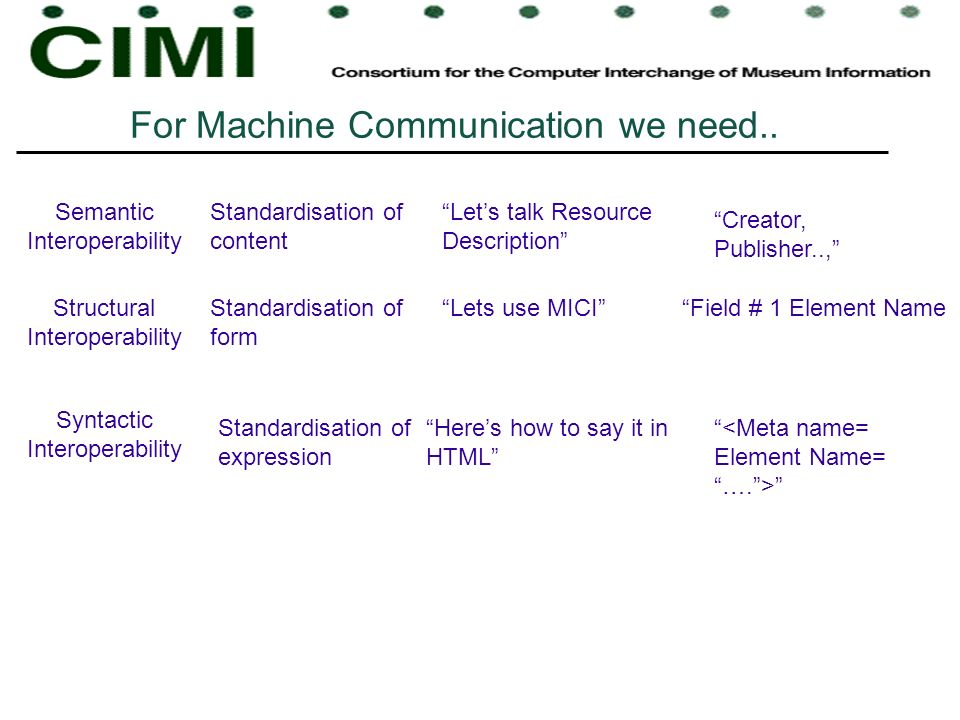 For Machine Communication we need.. Semantic Interoperability Structural Interoperability Syntactic Interoperability Lets talk Resource Description St