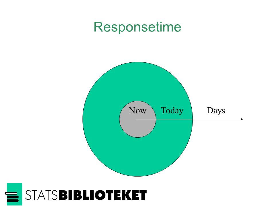 Responsetime TodayDaysNow