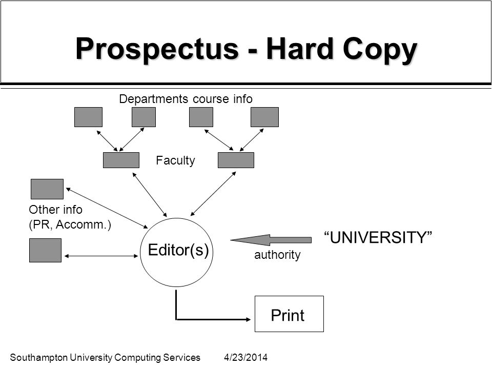 Southampton University Computing Services4/23/2014 Prospectus - Hard Copy Departments course info Faculty Other info (PR, Accomm.) Editor(s) UNIVERSITY authority Print