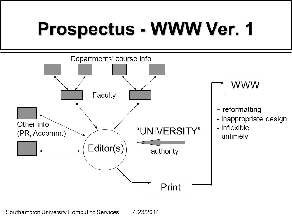 Southampton University Computing Services4/23/2014 Prospectus - WWW Ver. 1 Departments course info Faculty Other info (PR, Accomm.) Editor(s) UNIVERSI