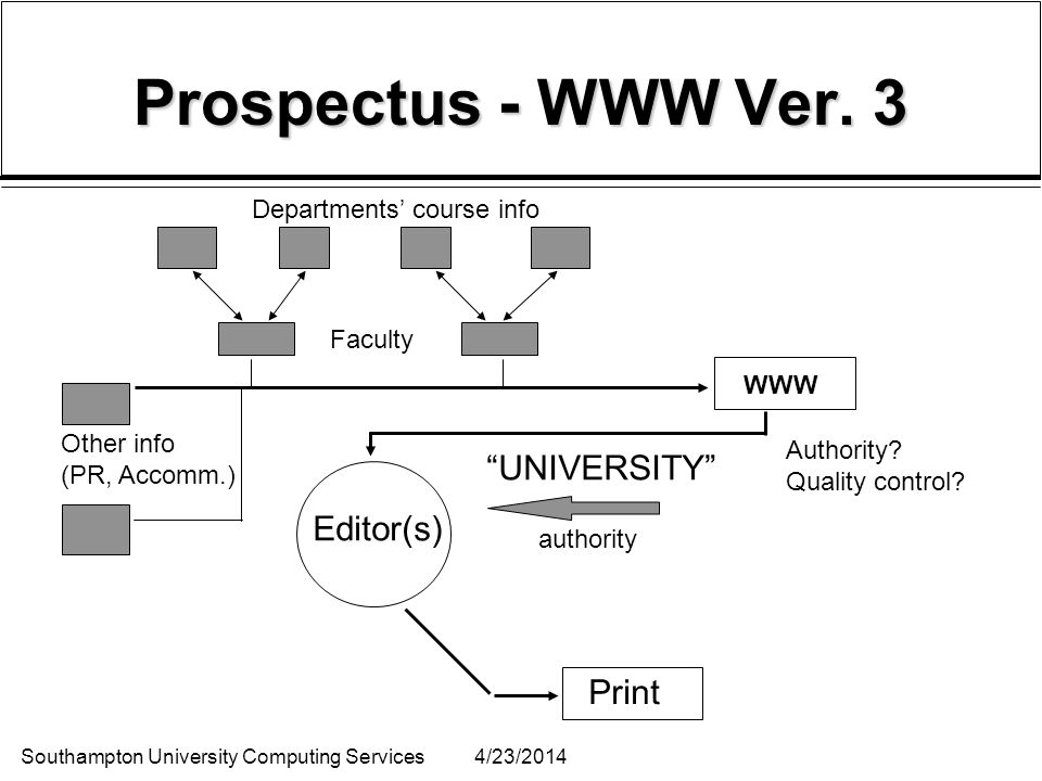 Southampton University Computing Services4/23/2014 Prospectus - WWW Ver. 3 Departments course info Faculty Other info (PR, Accomm.) Editor(s) UNIVERSI