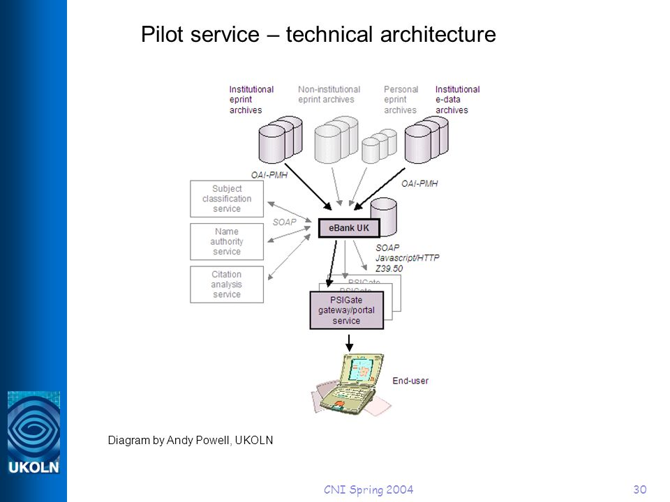CNI Spring 200430 Diagram by Andy Powell, UKOLN Pilot service – technical architecture