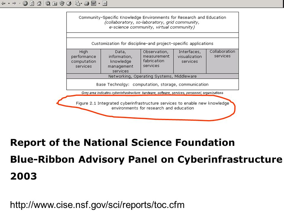 CNI Spring 20045 Report of the National Science Foundation Blue-Ribbon Advisory Panel on Cyberinfrastructure 2003 http://www.cise.nsf.gov/sci/reports/toc.cfm
