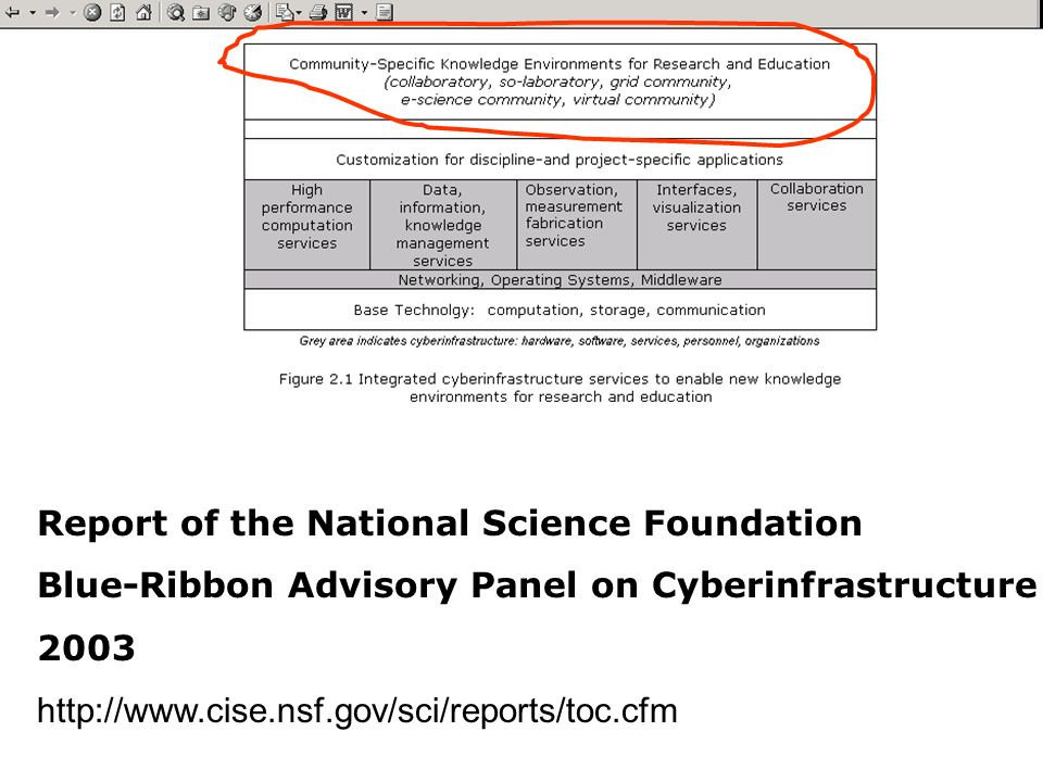 CNI Spring 20046 Report of the National Science Foundation Blue-Ribbon Advisory Panel on Cyberinfrastructure 2003 http://www.cise.nsf.gov/sci/reports/