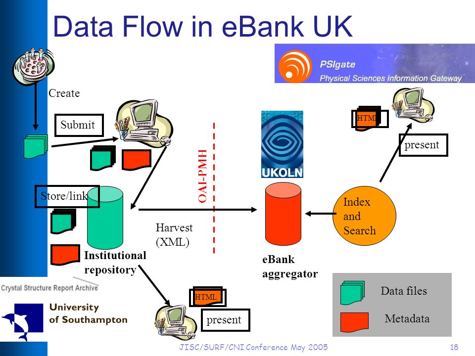 JISC/SURF/CNI Conference May 200518 Data Flow in eBank UK OAI-PMH Submit Store/link Harvest (XML) Index and Search Data files Metadata present HTML present HTML Institutional repository eBank aggregator Create