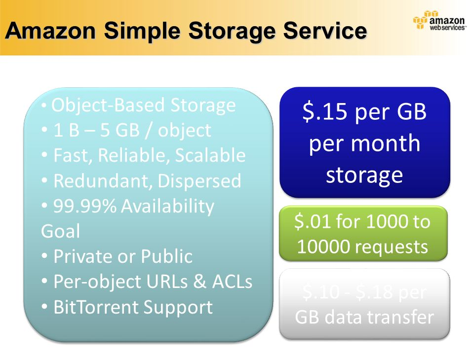Amazon Simple Storage Service $.15 per GB per month storage $.15 per GB per month storage Object-Based Storage 1 B – 5 GB / object Fast, Reliable, Scalable Redundant, Dispersed 99.99% Availability Goal Private or Public Per-object URLs & ACLs BitTorrent Support Object-Based Storage 1 B – 5 GB / object Fast, Reliable, Scalable Redundant, Dispersed 99.99% Availability Goal Private or Public Per-object URLs & ACLs BitTorrent Support $.10 - $.18 per GB data transfer $.01 for 1000 to 10000 requests