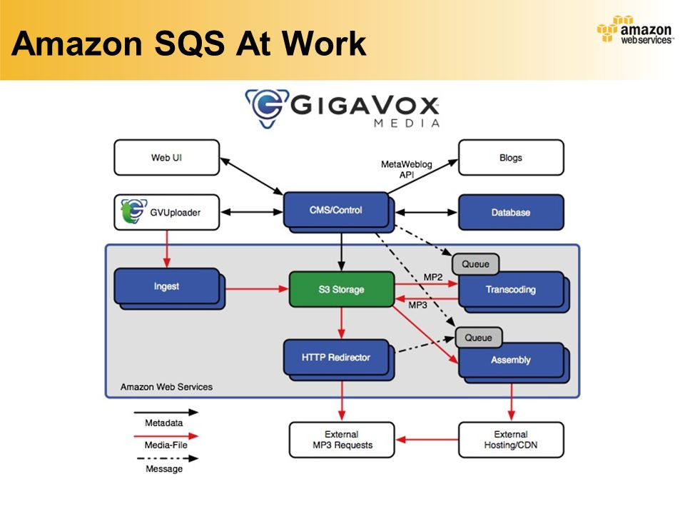 Amazon SQS At Work