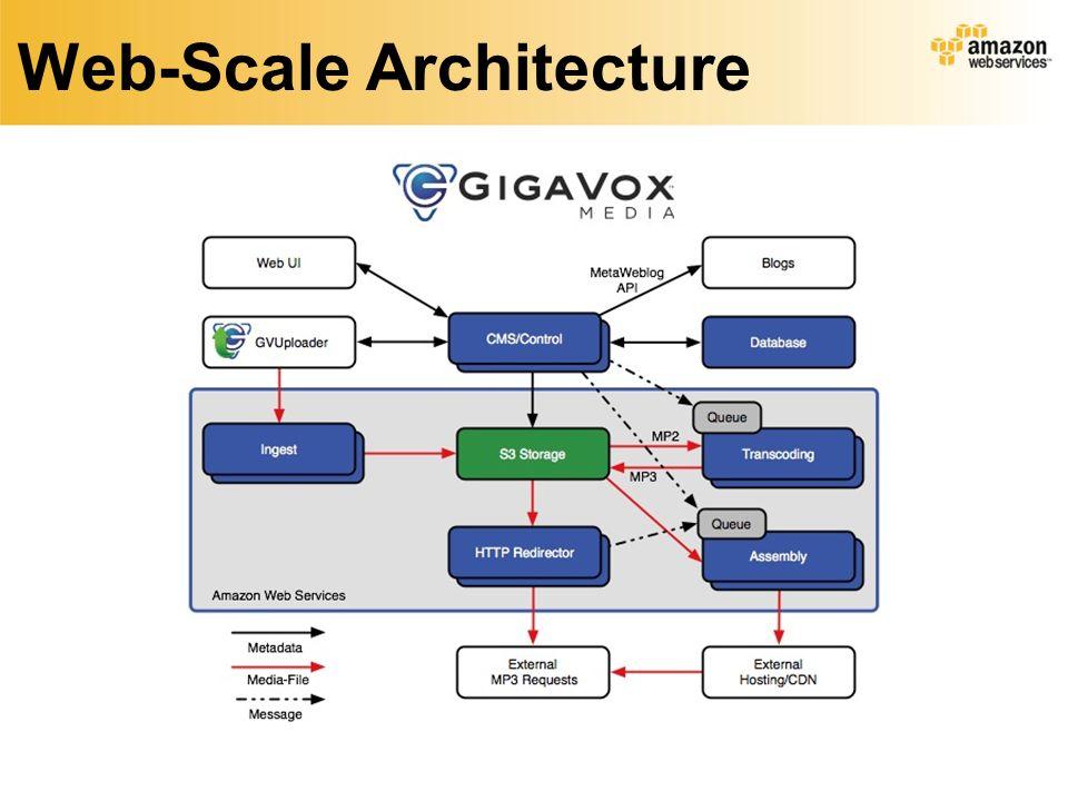 Web-Scale Architecture