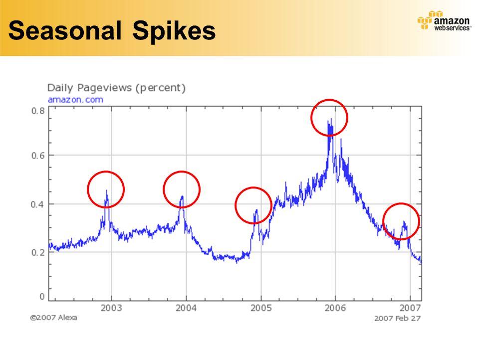 Seasonal Spikes