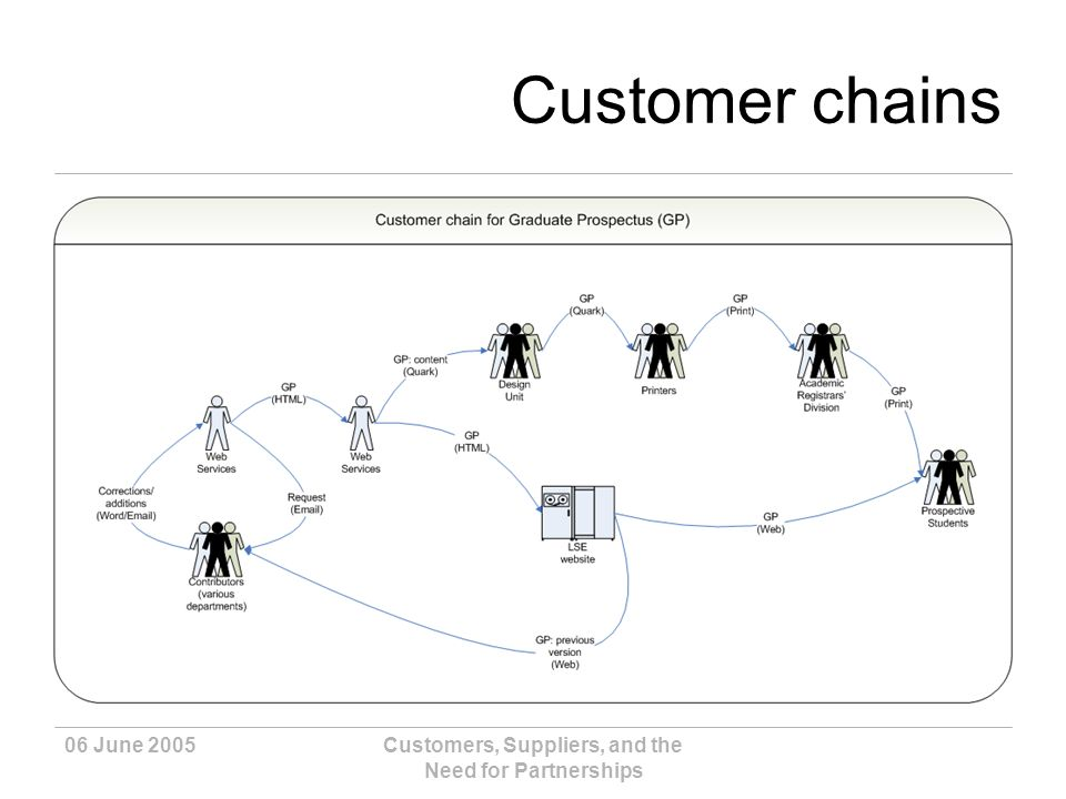 06 June 2005Customers, Suppliers, and the Need for Partnerships Customer chains