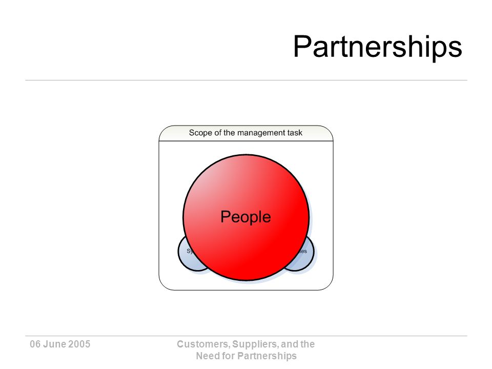 06 June 2005Customers, Suppliers, and the Need for Partnerships Partnerships People are key.