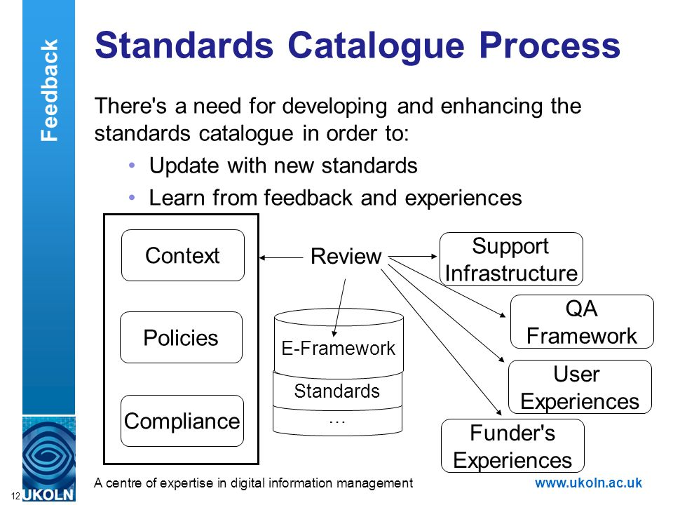 A centre of expertise in digital information managementwww.ukoln.ac.uk 12 Standards Catalogue Process There's a need for developing and enhancing the
