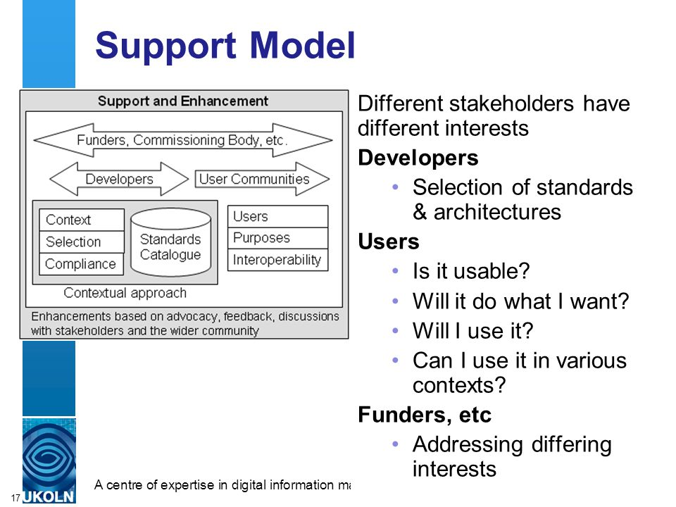 A centre of expertise in digital information managementwww.ukoln.ac.uk 17 Support Model Different stakeholders have different interests Developers Sel