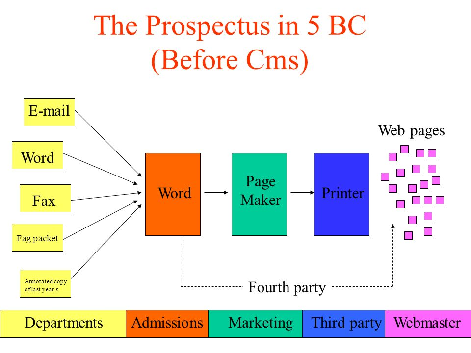 The Prospectus in 5 BC (Before Cms) E-mail Fax Fag packet Annotated copy of last years Word Departments Word Admissions Page Maker Marketing Printer Third party Webmaster Web pages Fourth party