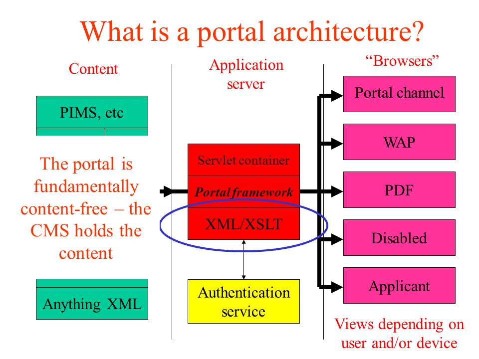 What is a portal architecture.