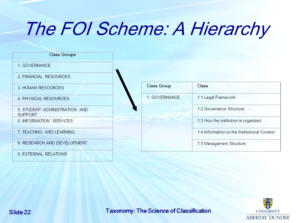Slide 22 Taxonomy: The Science of Classification The FOI Scheme: A Hierarchy Class Groups 1. GOVERNANCE 2. FINANCIAL RESOURCES 3. HUMAN RESOURCES 4. P