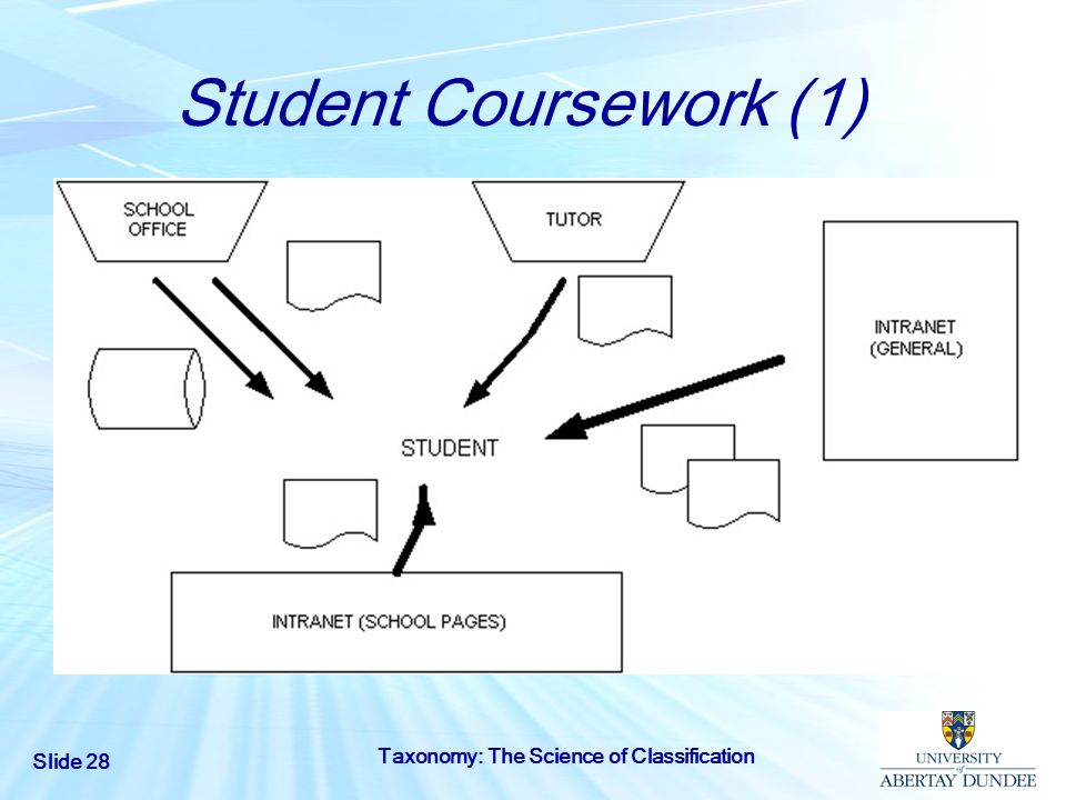 Slide 28 Taxonomy: The Science of Classification Student Coursework (1)