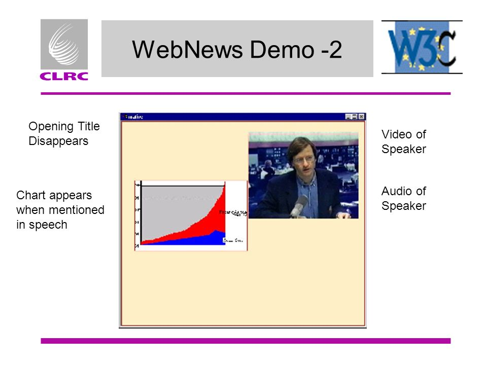 WebNews Demo -2 Video of Speaker Audio of Speaker Chart appears when mentioned in speech Opening Title Disappears