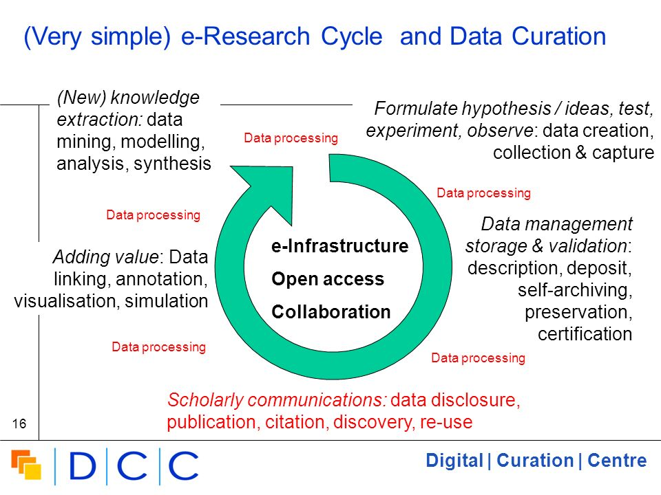 Digital | Curation | Centre 16 (Very simple) e-Research Cycle and Data Curation Formulate hypothesis / ideas, test, experiment, observe: data creation, collection & capture Adding value: Data linking, annotation, visualisation, simulation (New) knowledge extraction: data mining, modelling, analysis, synthesis e-Infrastructure Open access Collaboration Scholarly communications: data disclosure, publication, citation, discovery, re-use Data management storage & validation: description, deposit, self-archiving, preservation, certification Data processing