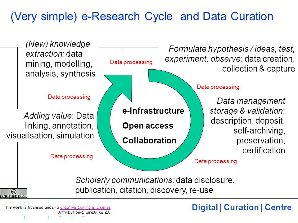 Digital | Curation | Centre 3 (Very simple) e-Research Cycle and Data Curation Formulate hypothesis / ideas, test, experiment, observe: data creation, collection & capture Adding value: Data linking, annotation, visualisation, simulation (New) knowledge extraction: data mining, modelling, analysis, synthesis e-Infrastructure Open access Collaboration Scholarly communications: data disclosure, publication, citation, discovery, re-use Data management storage & validation: description, deposit, self-archiving, preservation, certification Data processing This work is licensed under a Creative Commons License Attribution-ShareAlike 2.0Creative Commons License