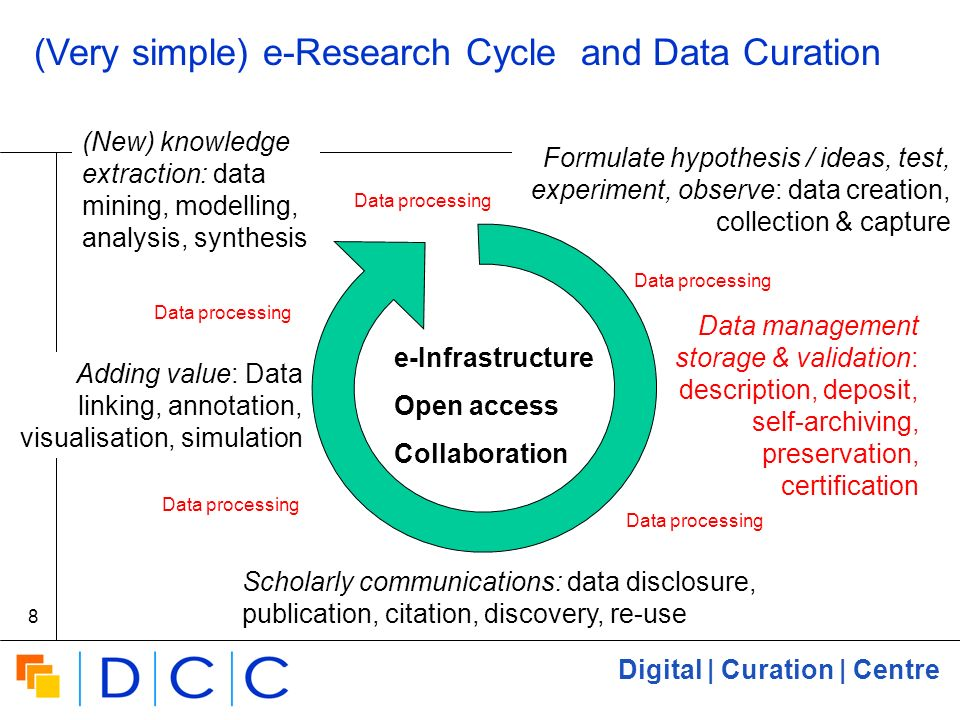 Digital | Curation | Centre 8 (Very simple) e-Research Cycle and Data Curation Formulate hypothesis / ideas, test, experiment, observe: data creation, collection & capture Adding value: Data linking, annotation, visualisation, simulation (New) knowledge extraction: data mining, modelling, analysis, synthesis e-Infrastructure Open access Collaboration Scholarly communications: data disclosure, publication, citation, discovery, re-use Data management storage & validation: description, deposit, self-archiving, preservation, certification Data processing