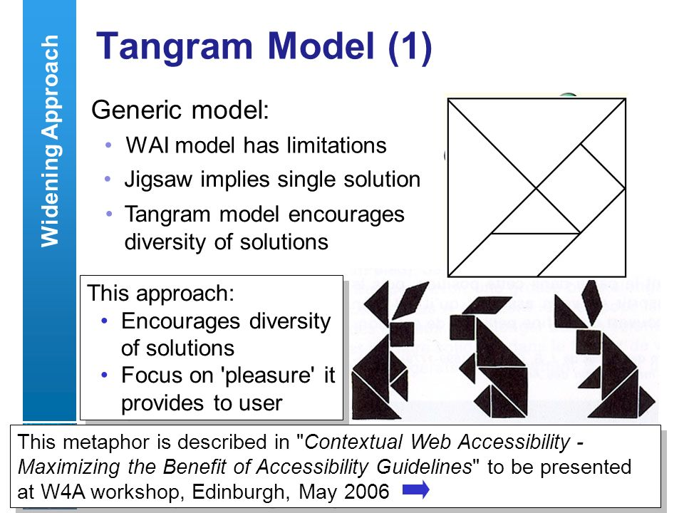 A centre of expertise in digital information managementwww.ukoln.ac.uk 26 Tangram Model (1) Generic model: WAI model has limitations WCAG Usability Flash OS … Jigsaw implies single solution Widening Approach Tangram model encourages diversity of solutions This approach: Encourages diversity of solutions Focus on pleasure it provides to user This approach: Encourages diversity of solutions Focus on pleasure it provides to user This metaphor is described in Contextual Web Accessibility - Maximizing the Benefit of Accessibility Guidelines to be presented at W4A workshop, Edinburgh, May 2006