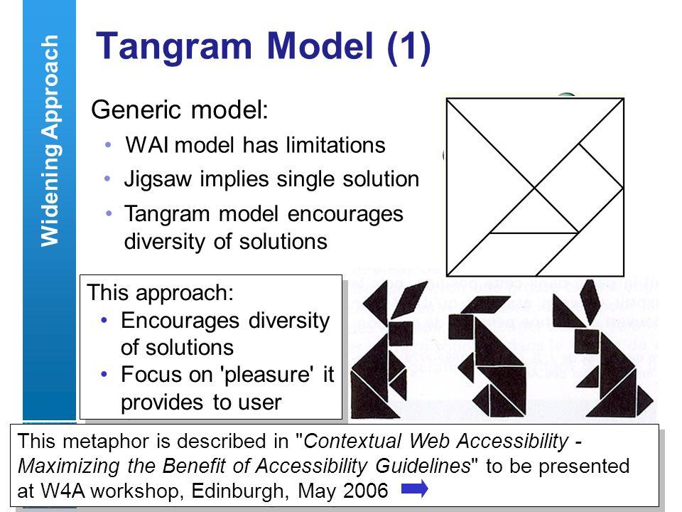 A centre of expertise in digital information managementwww.ukoln.ac.uk 26 Tangram Model (1) Generic model: WAI model has limitations WCAG Usability Fl