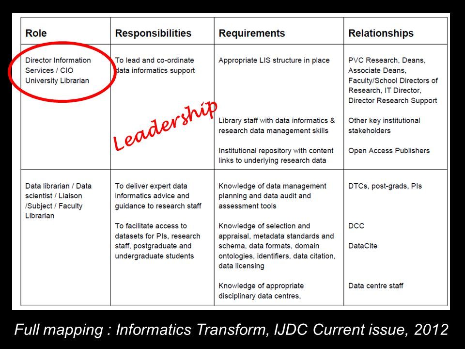 Full mapping : Informatics Transform, IJDC Current issue, 2012 Leadership