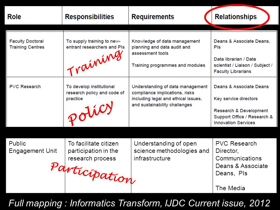 Full mapping : Informatics Transform, IJDC Current issue, 2012 Training Policy Public Engagement Unit To facilitate citizen participation in the research process Understanding of open science methodologies and infrastructure PVC Research Director, Communications Deans & Associate Deans, PIs The Media Participation