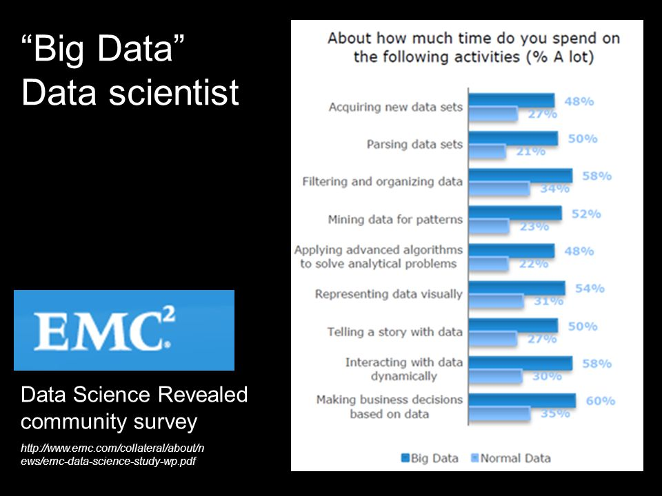 Big Data Data scientist http://www.emc.com/collateral/about/n ews/emc-data-science-study-wp.pdf Data Science Revealed community survey