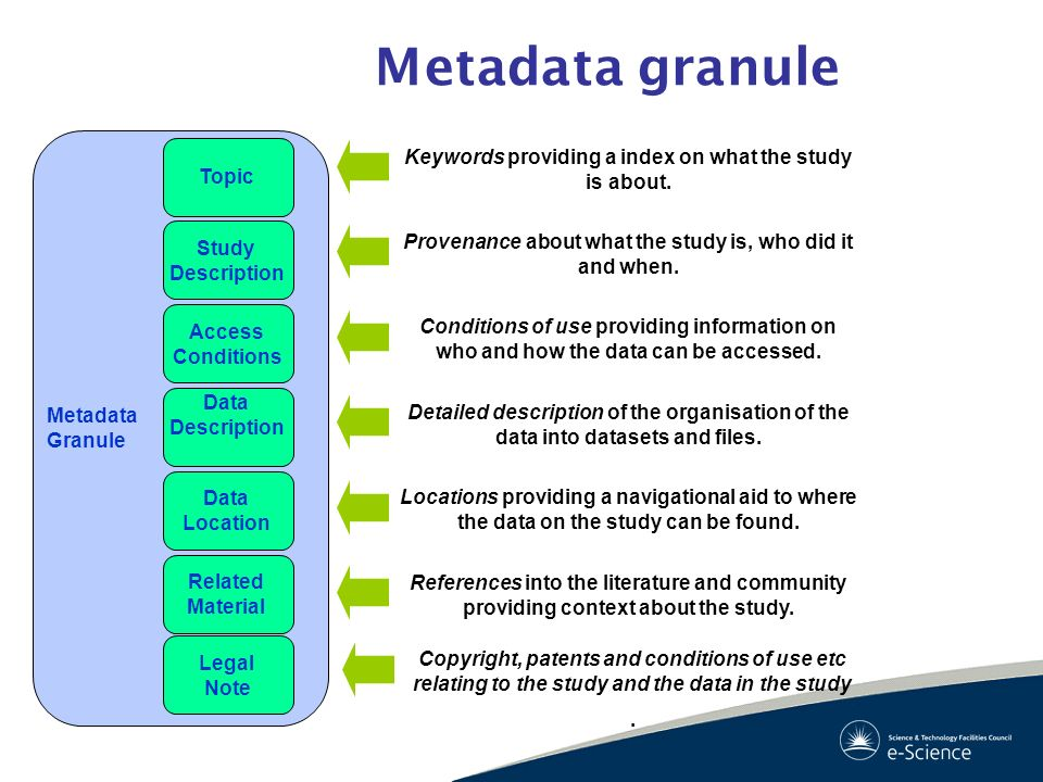 Metadata granule Metadata Granule Topic Study Description Access Conditions Data Location Data Description Keywords providing a index on what the stud