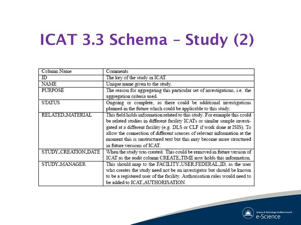ICAT 3.3 Schema – Study (2)