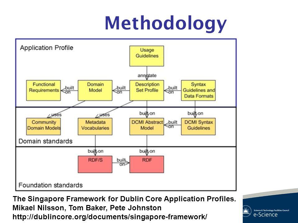 Methodology The Singapore Framework for Dublin Core Application Profiles. Mikael Nilsson, Tom Baker, Pete Johnston http://dublincore.org/documents/sin