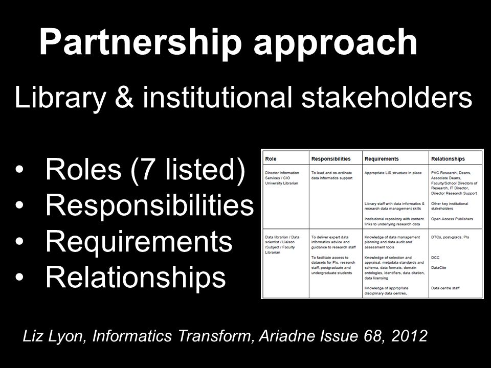 Library & institutional stakeholders Roles (7 listed) Responsibilities Requirements Relationships Partnership approach Liz Lyon, Informatics Transform, Ariadne Issue 68, 2012