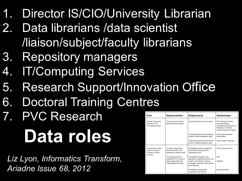 1.Director IS/CIO/University Librarian 2.Data librarians /data scientist /liaison/subject/faculty librarians 3.Repository managers 4.IT/Computing Services 5.Research Support/Innovation Of fice 6.Doctoral Training Centres 7.PVC Research Data roles Liz Lyon, Informatics Transform, Ariadne Issue 68, 2012