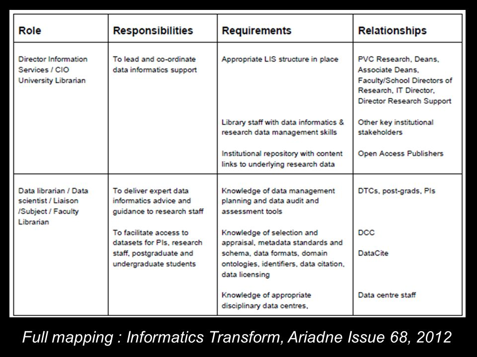 Full mapping : Informatics Transform, Ariadne Issue 68, 2012