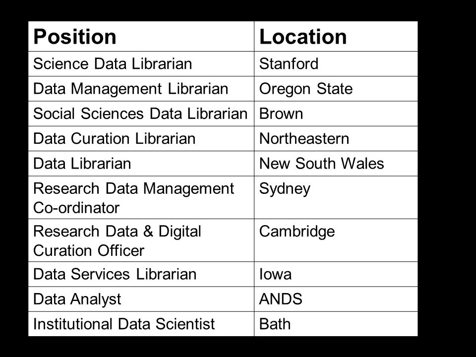 PositionLocation Science Data LibrarianStanford Data Management LibrarianOregon State Social Sciences Data LibrarianBrown Data Curation LibrarianNortheastern Data LibrarianNew South Wales Research Data Management Co-ordinator Sydney Research Data & Digital Curation Officer Cambridge Data Services LibrarianIowa Data AnalystANDS Institutional Data ScientistBath