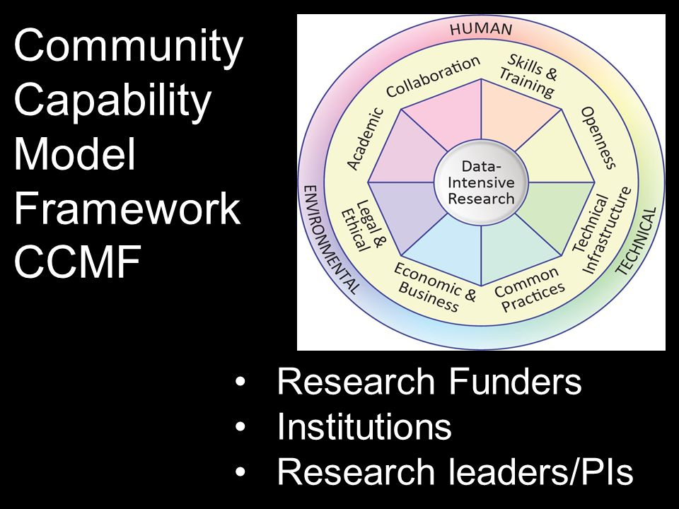 Research Funders Institutions Research leaders/PIs Community Capability Model Framework CCMF